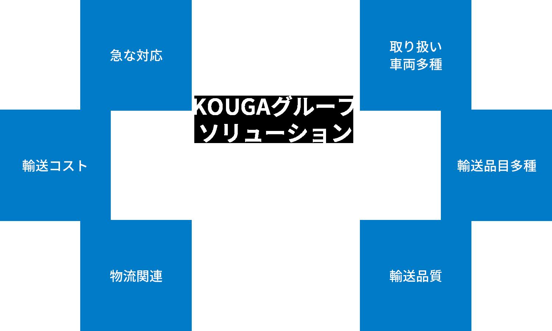 KOUGAグループソリューション