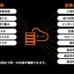 物流管理システム(WMS)